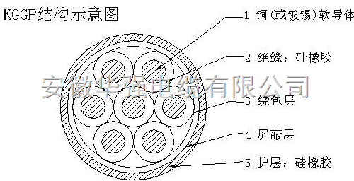 KGGRP1 14*2.5硅橡胶控制屏蔽电缆