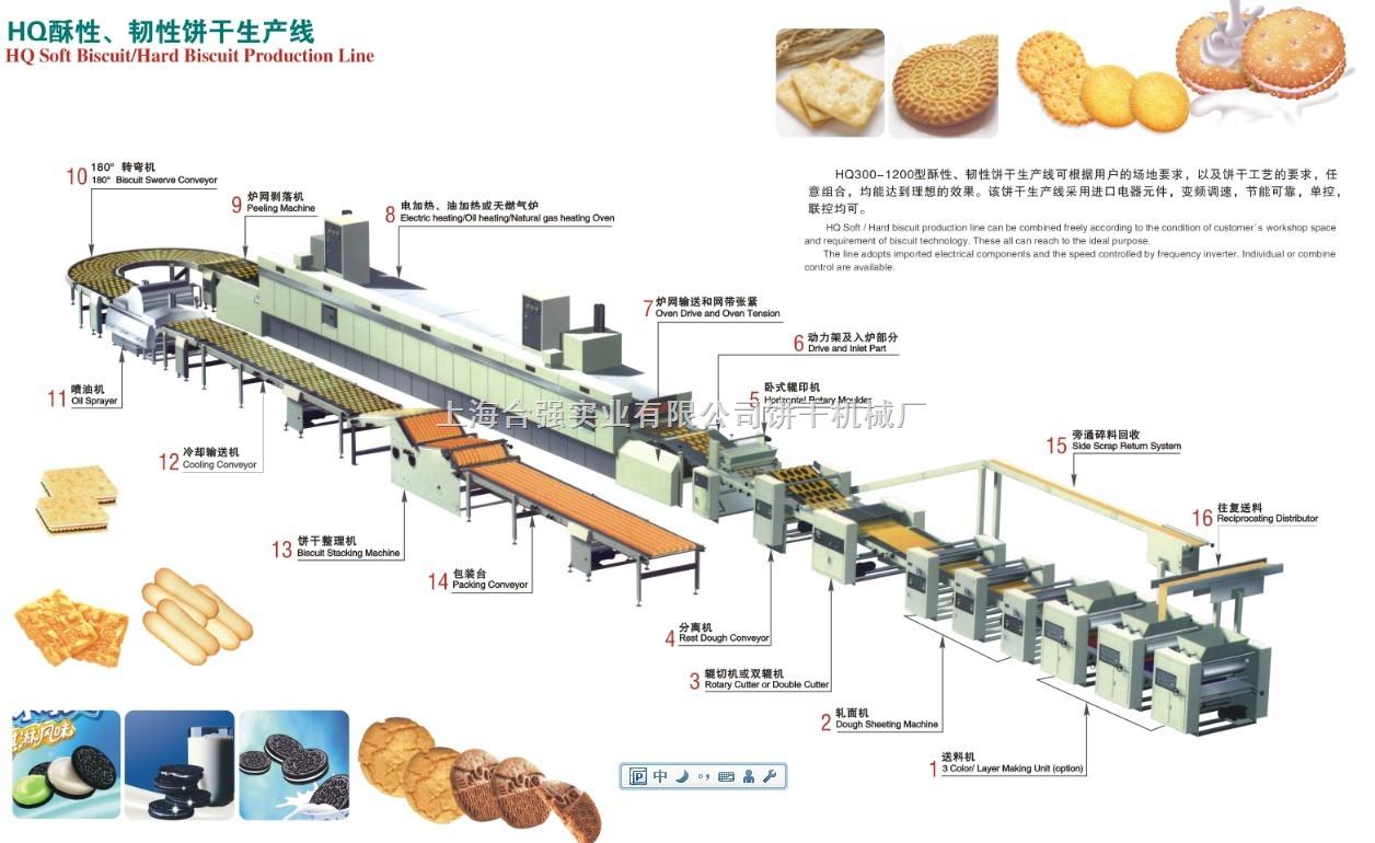 上海合强实业有限公司饼干机械厂