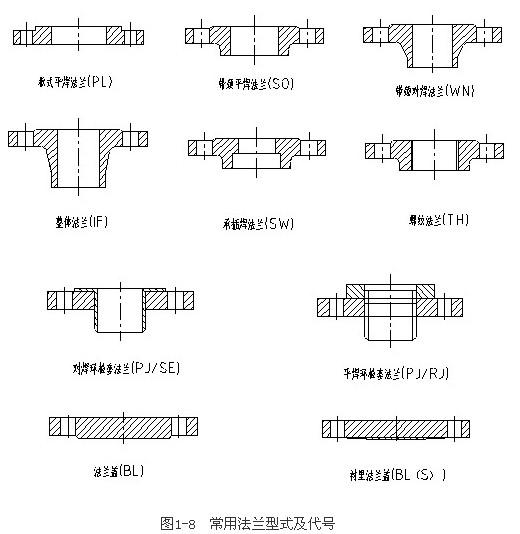 阀门连接端连接形式的结构划分图片