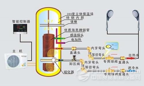 在这一过程中,空气热量通过蒸发器被吸收导入冷媒中,冷媒再导入水中