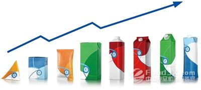 技术与营销策略是食品包装行业发展关键